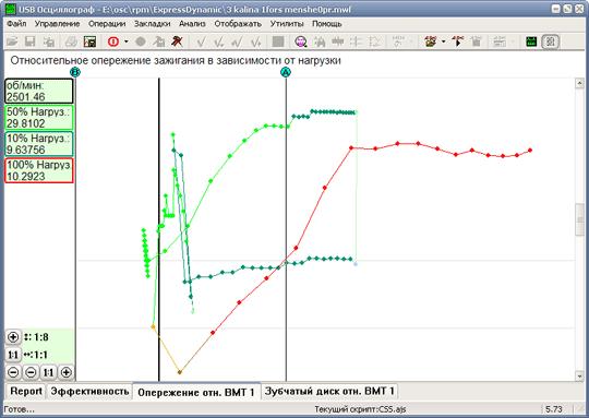 Диаграмма угла опережения зажигания исправного двигателя