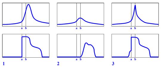 Графики давления в цилиндре с поджигом топливовоздушной смеси (вверху) и соответствующие им графики ионного тока (внизу)*