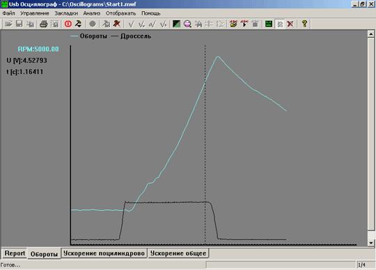 Функция ''Построение графиков''. График частоты вращения двигателя