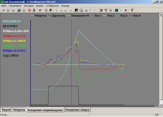 Функция ''Построение графиков''. Графики частоты вращения двигателя и его ускорения поцилиндрово