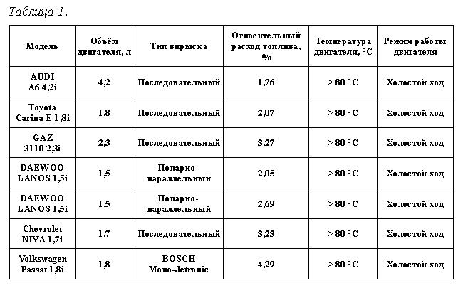 таблица расхода топлива и гсм